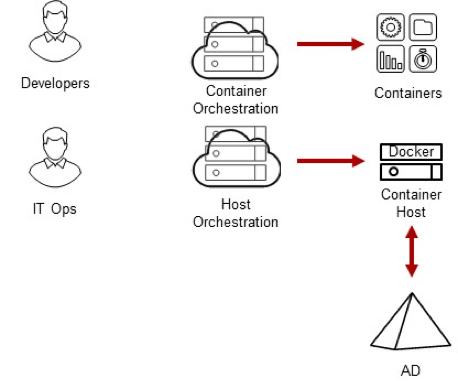 Centrify Identity Services Securing Docker And Containers