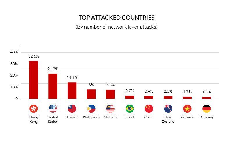 thesis application layer ddos attacks I declare that this thesis is my own unaided work  tcp/ip header classification  for detecting spoofed ddos attack in  41b application layer ddos.