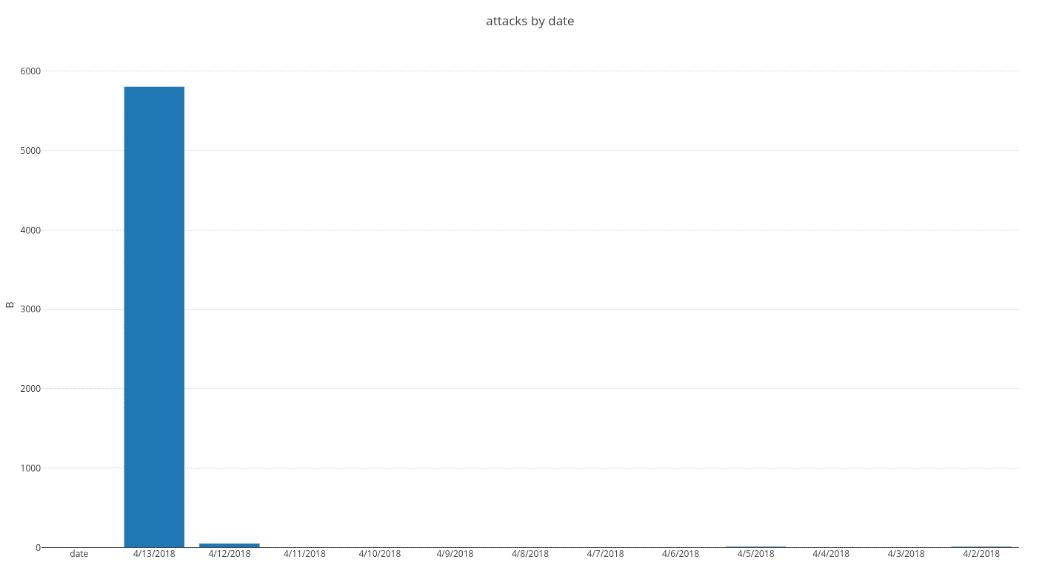 Drupalgeddon 2 0: Are Hackers Slacking Off? - Dataproof